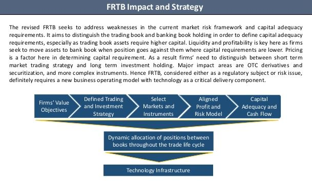 FRTB impact and strategy VaR Institute